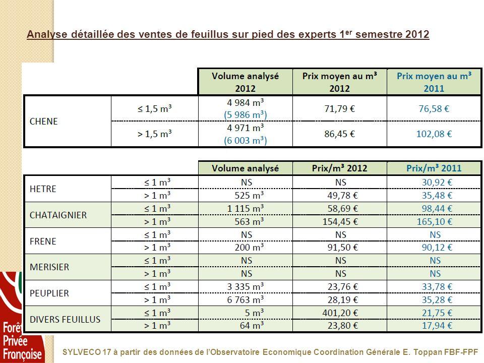 Analyse détaillée des ventes de feuillus sur pied des experts 1 er semestre 2012 SYLVECO 17 à partir des données de lObservatoire Economique Coordinat