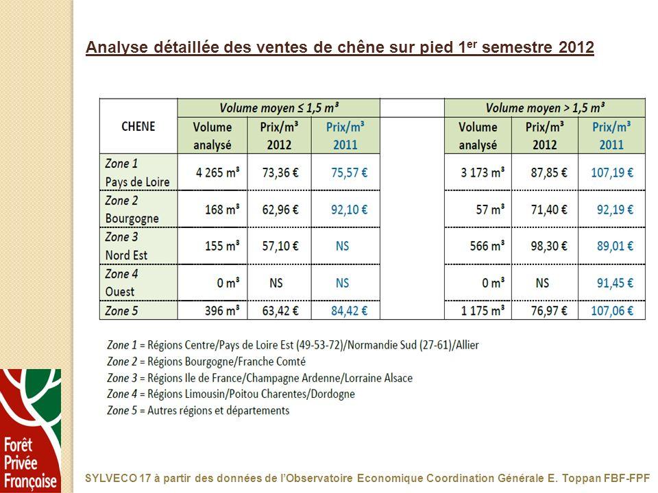 Analyse détaillée des ventes de chêne sur pied 1 er semestre 2012 SYLVECO 17 à partir des données de lObservatoire Economique Coordination Générale E.