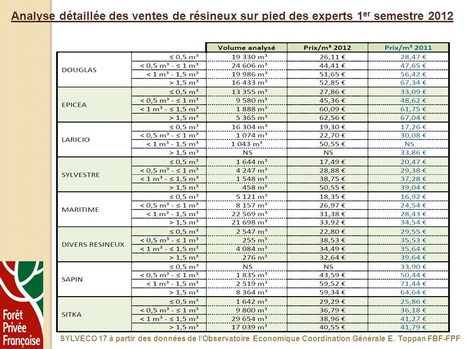 Analyse détaillée des ventes de résineux sur pied des experts 1 er semestre 2012 SYLVECO 17 à partir des données de lObservatoire Economique Coordinat
