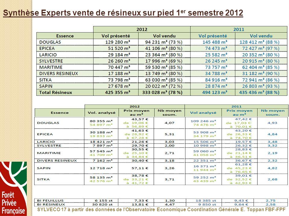 Synthèse Experts vente de résineux sur pied 1 er semestre 2012 SYLVECO 17 à partir des données de lObservatoire Economique Coordination Générale E. To