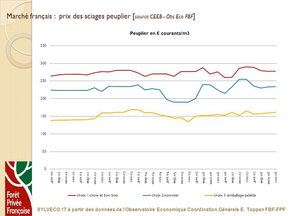 Marché français : prix des sciages peuplier [ source CEEB - Obs Eco FBF ] SYLVECO 17 à partir des données de lObservatoire Economique Coordination Gén