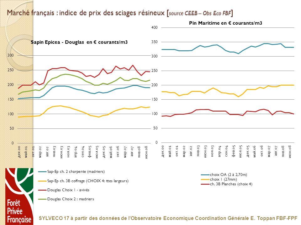 Marché français : indice de prix des sciages résineux [ source CEEB – Obs Eco FBF ] SYLVECO 17 à partir des données de lObservatoire Economique Coordi
