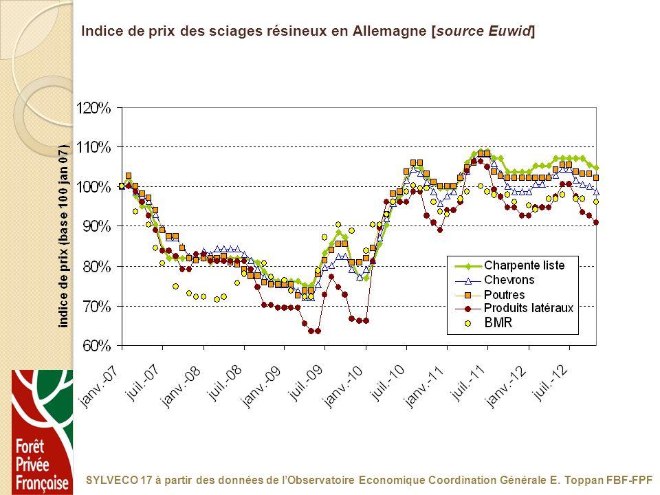 Indice de prix des sciages résineux en Allemagne [source Euwid] SYLVECO 17 à partir des données de lObservatoire Economique Coordination Générale E. T