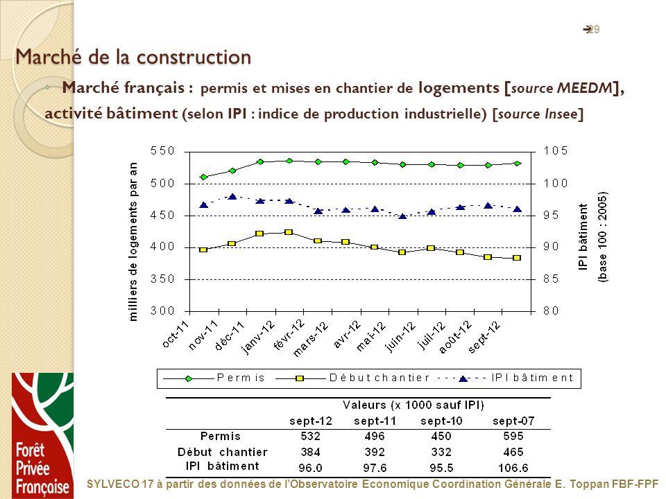 29 Marché de la construction Marché français : permis et mises en chantier de logements [ source MEEDM ], activité bâtiment (selon IPI : indice de pro