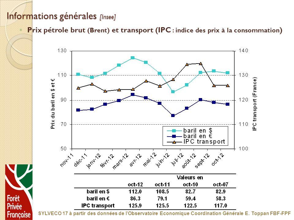 Informations générales [Insee] Prix pétrole brut (Brent) et transport (IPC : indice des prix à la consommation ) SYLVECO 17 à partir des données de lO