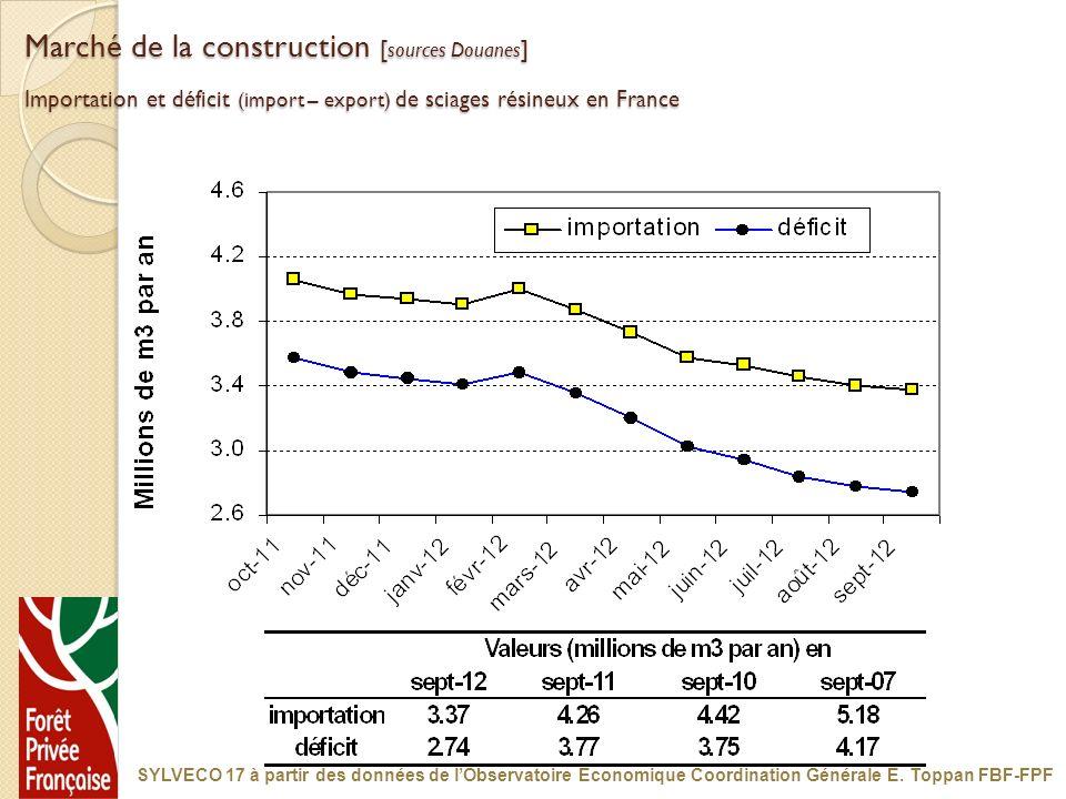 Marché de la construction [ sources Douanes ] Importation et déficit (import – export) de sciages résineux en France SYLVECO 17 à partir des données d