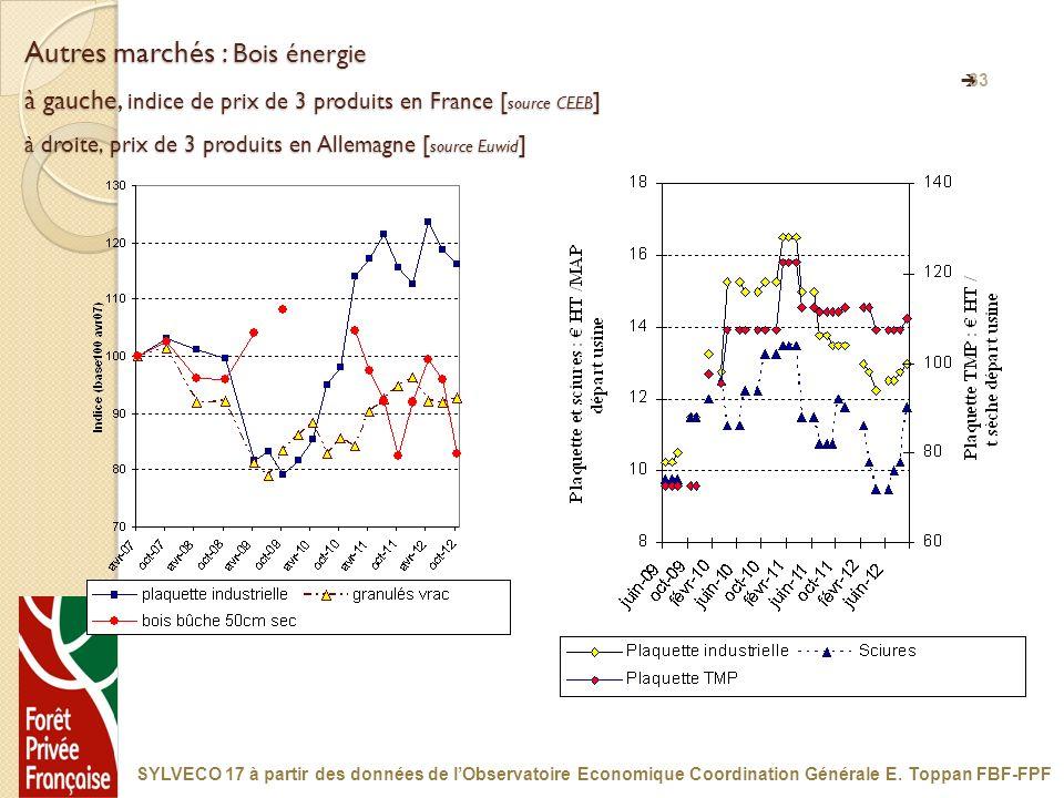 33 Autres marchés : Bois énergie à gauche, indice de prix de 3 produits en France [ source CEEB ] à droite, prix de 3 produits en Allemagne [ source E