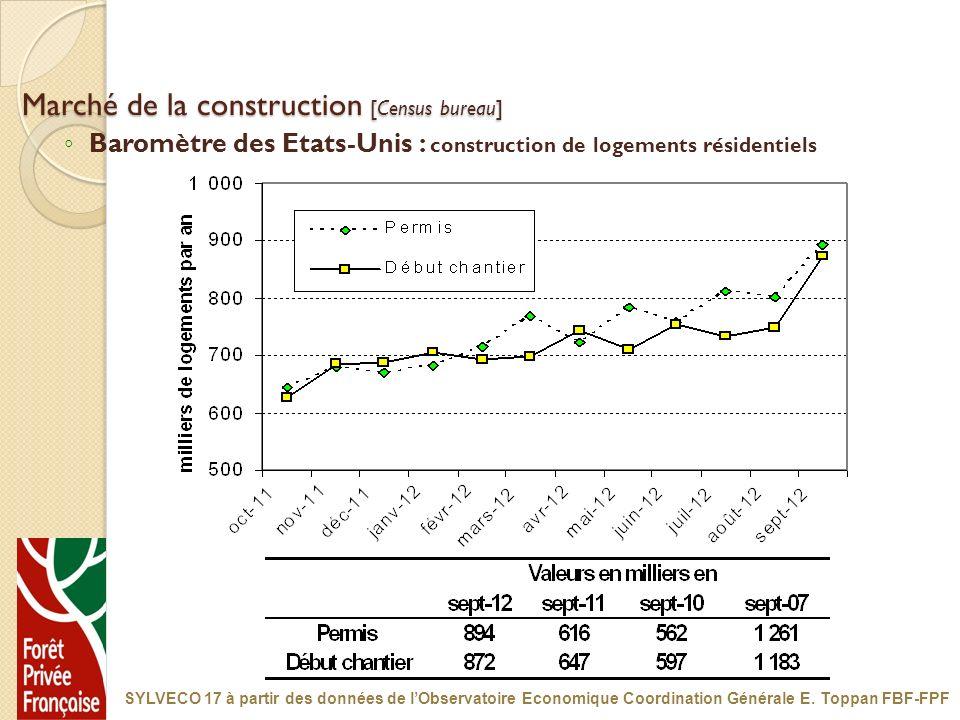 Marché de la construction [Census bureau] Baromètre des Etats-Unis : construction de logements résidentiels SYLVECO 17 à partir des données de lObserv