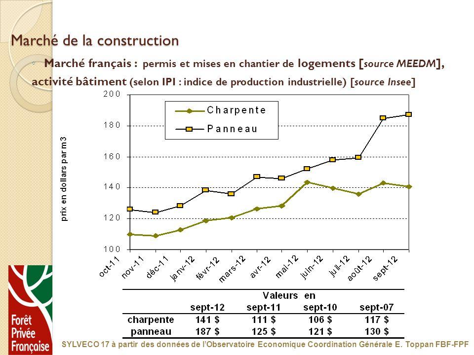 Marché de la construction Marché français : permis et mises en chantier de logements [ source MEEDM ], activité bâtiment (selon IPI : indice de produc