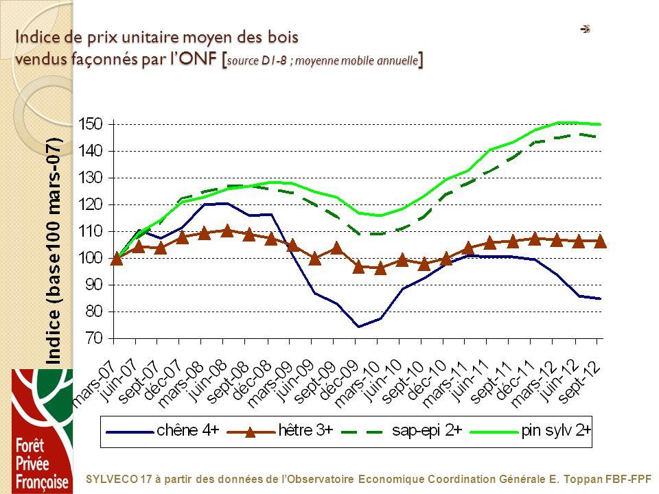 6 Indice de prix unitaire moyen des bois vendus façonnés par lONF [ source D1-8 ; moyenne mobile annuelle ] SYLVECO 17 à partir des données de lObserv