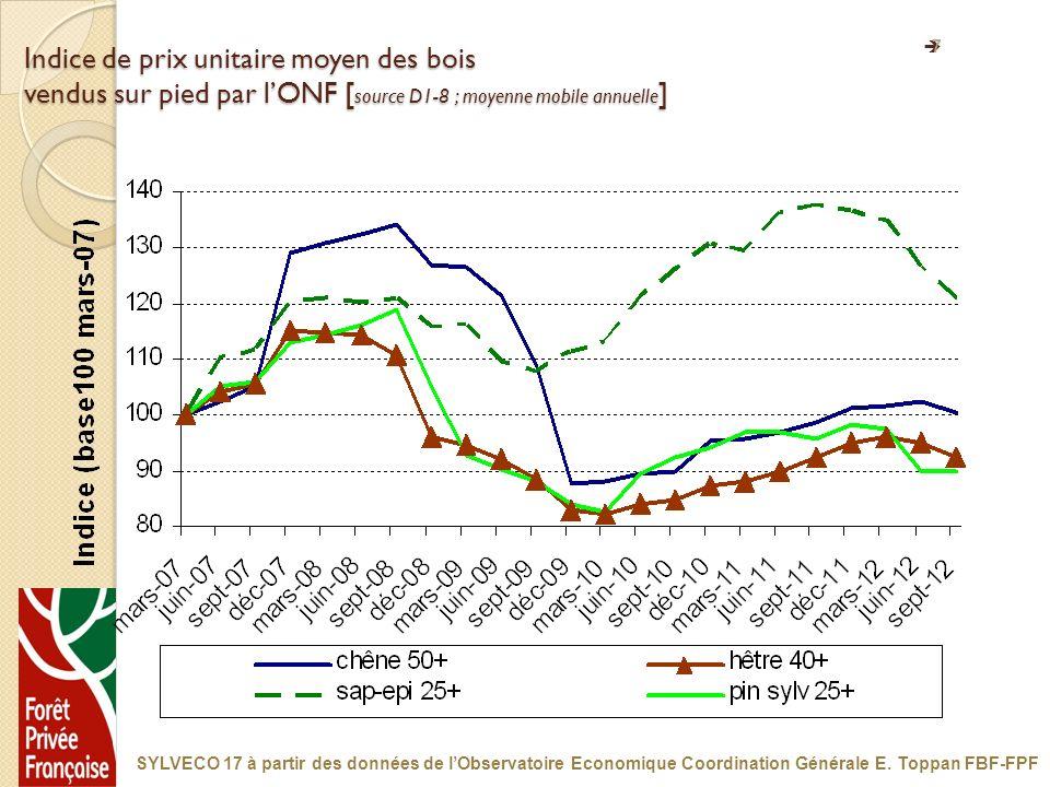 7 Indice de prix unitaire moyen des bois vendus sur pied par lONF [ source D1-8 ; moyenne mobile annuelle ] SYLVECO 17 à partir des données de lObserv