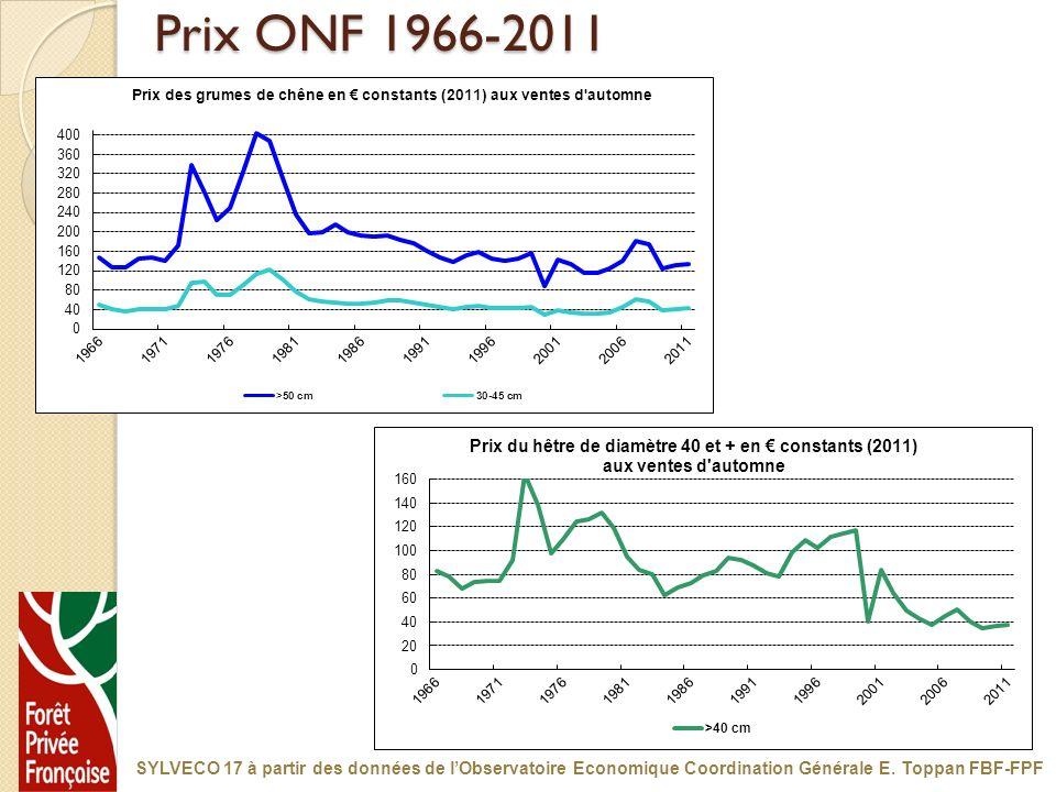 Prix ONF 1966-2011 SYLVECO 17 à partir des données de lObservatoire Economique Coordination Générale E. Toppan FBF-FPF