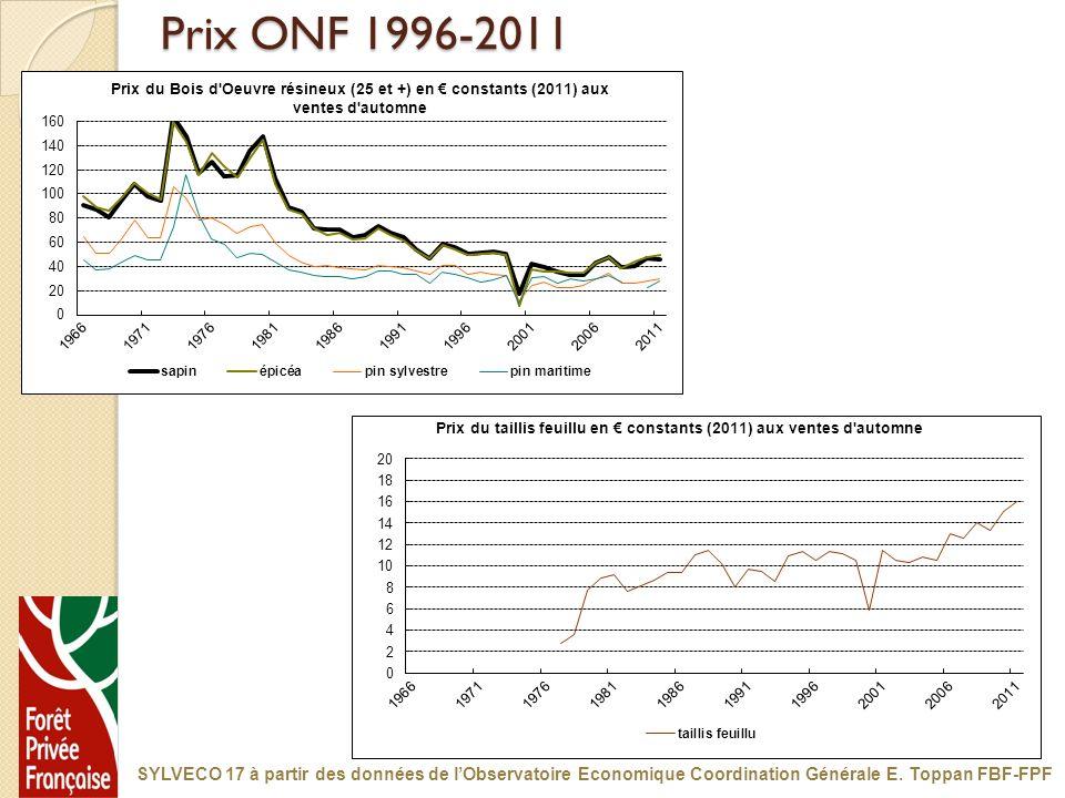 Prix ONF 1996-2011 SYLVECO 17 à partir des données de lObservatoire Economique Coordination Générale E. Toppan FBF-FPF