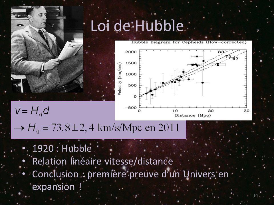 Loi de Hubble 10 1920 : Hubble Relation linéaire vitesse/distance Conclusion : première preuve dun Univers en expansion !