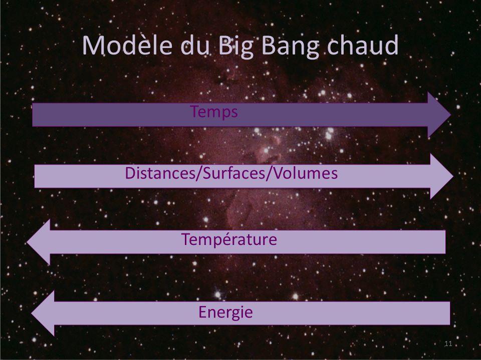 Modèle du Big Bang chaud 11 Temps Distances/Surfaces/Volumes Température Energie