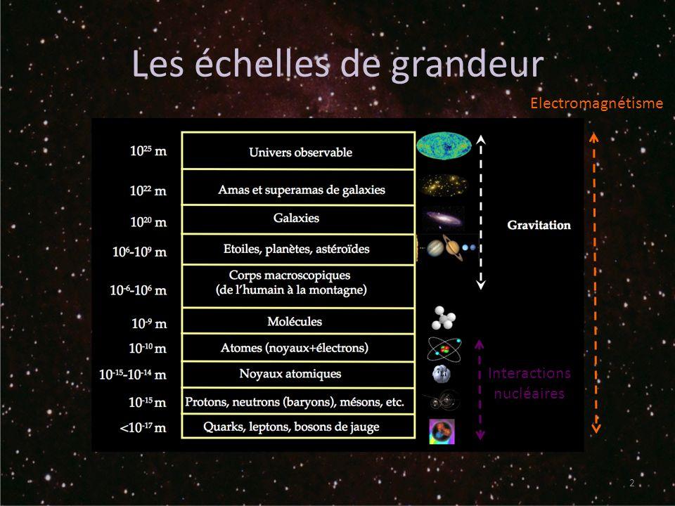 Les échelles de grandeur 2 Electromagnétisme Interactions nucléaires