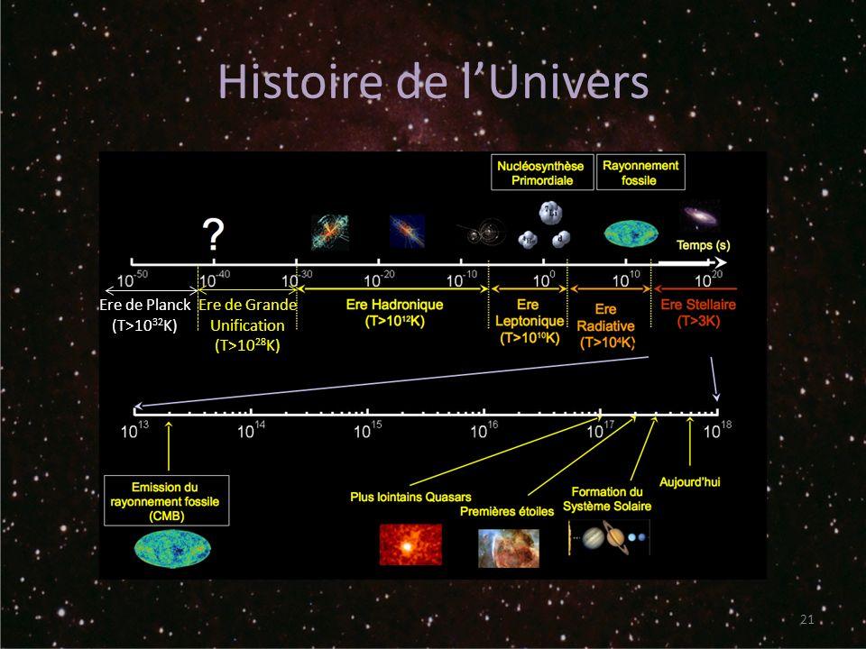 Histoire de lUnivers 21 Ere de Planck (T>10 32 K) Ere de Grande Unification (T>10 28 K)