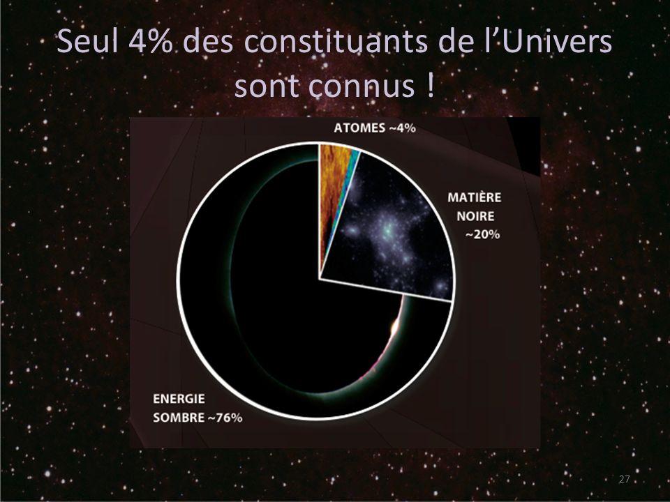 Seul 4% des constituants de lUnivers sont connus ! 27