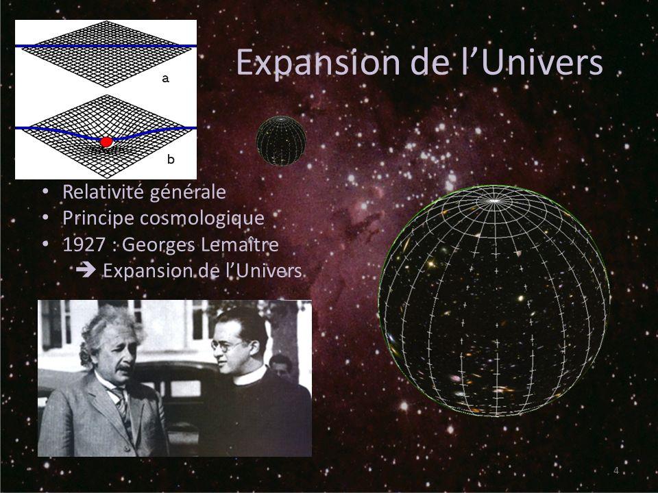 La matière sombre Galaxies tournent trop vite sur elles-mêmes (Zwicky en 1930) Gravitation maintient la galaxie Mesure de la distribution de matière : – Mesure directe – Mesure de la vitesse des objets et déduire la masse qui les fait tourner Conclusion : les mesures ne concordent pas Hypothèse : matière qui ninteragit pas avec la lumière Nature de la matière sombre .