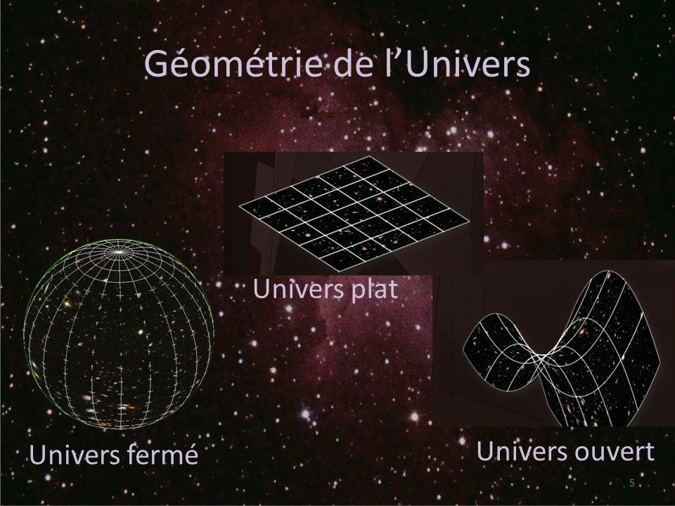 Expansion et géométrie de lUnivers 6 d(t 0 )=d 0 d(t)=d 0 a(t) Big Bang Big Crunch
