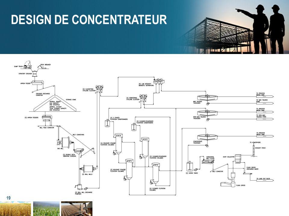 19 DESIGN DE CONCENTRATEUR