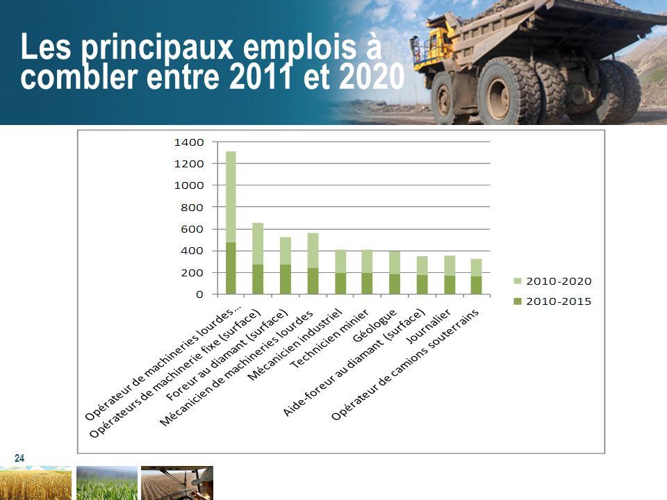 24 Les principaux emplois à combler entre 2011 et 2020