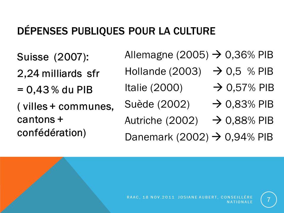 Suisse (2007): 2,24 milliards sfr = 0,43 % du PIB ( villes + communes, cantons + confédération) Allemagne (2005) 0,36% PIB Hollande (2003) 0,5 % PIB Italie (2000) 0,57% PIB Suède (2002) 0,83% PIB Autriche (2002) 0,88% PIB Danemark (2002) 0,94% PIB RAAC, 18 NOV.2011 JOSIANE AUBERT, CONSEILLÈRE NATIONALE 7 DÉPENSES PUBLIQUES POUR LA CULTURE