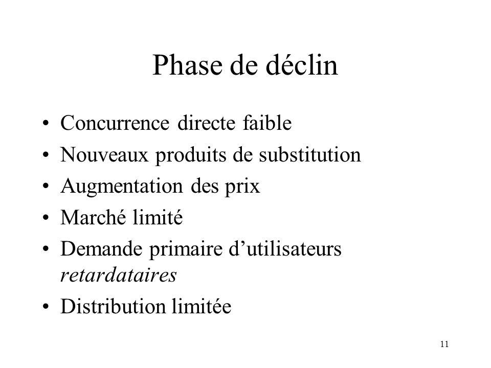 11 Phase de déclin Concurrence directe faible Nouveaux produits de substitution Augmentation des prix Marché limité Demande primaire dutilisateurs ret