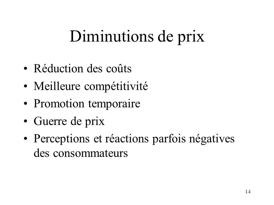 14 Diminutions de prix Réduction des coûts Meilleure compétitivité Promotion temporaire Guerre de prix Perceptions et réactions parfois négatives des