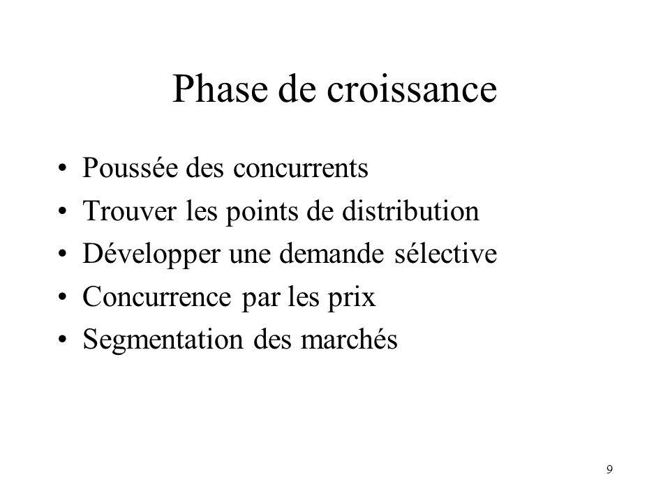 9 Phase de croissance Poussée des concurrents Trouver les points de distribution Développer une demande sélective Concurrence par les prix Segmentatio