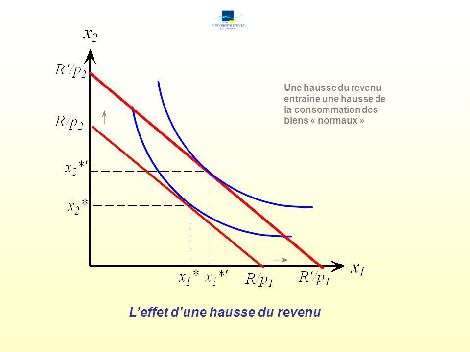 Leffet dune hausse du revenu Une hausse du revenu entraîne une hausse de la consommation des biens « normaux »