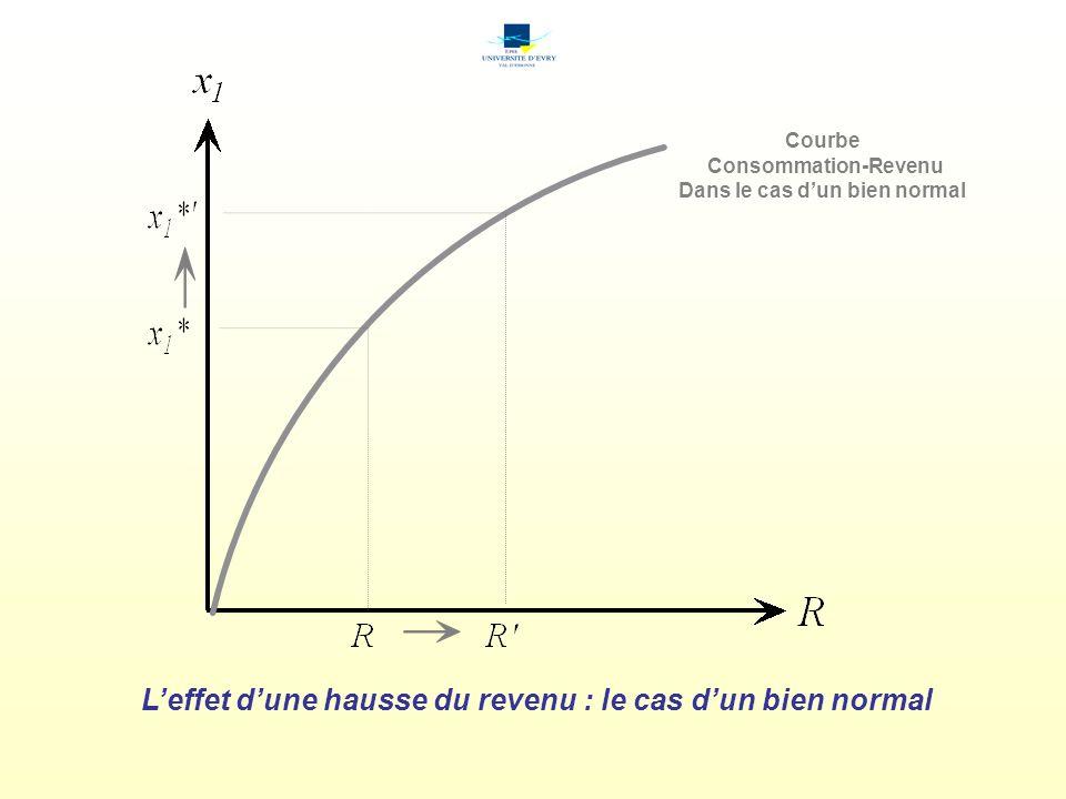 Leffet dune hausse du revenu : le cas dun bien normal Courbe Consommation-Revenu Dans le cas dun bien normal