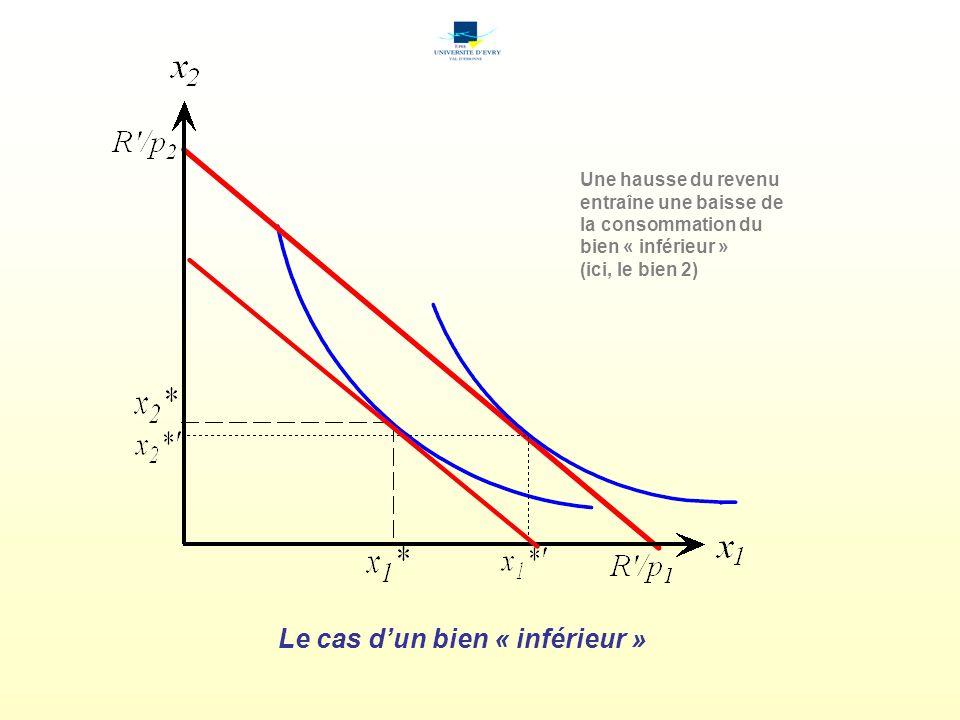 Le cas dun bien « inférieur » Une hausse du revenu entraîne une baisse de la consommation du bien « inférieur » (ici, le bien 2)