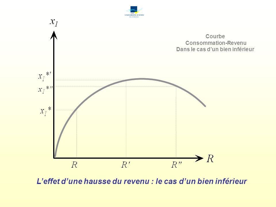 Leffet dune hausse du revenu : le cas dun bien inférieur Courbe Consommation-Revenu Dans le cas dun bien inférieur