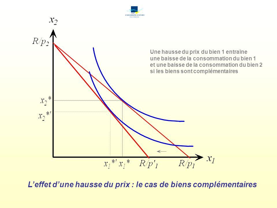 Leffet dune hausse du prix : le cas de biens complémentaires Une hausse du prix du bien 1 entraîne une baisse de la consommation du bien 1 et une baisse de la consommation du bien 2 si les biens sont complémentaires
