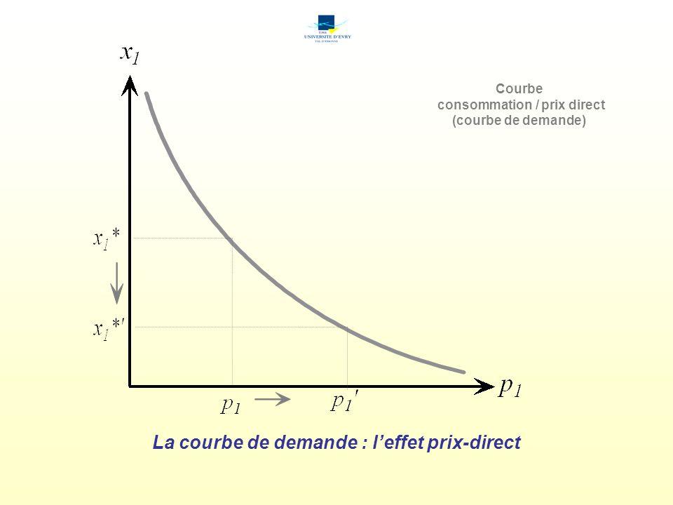 La courbe de demande : leffet prix-direct Courbe consommation / prix direct (courbe de demande)