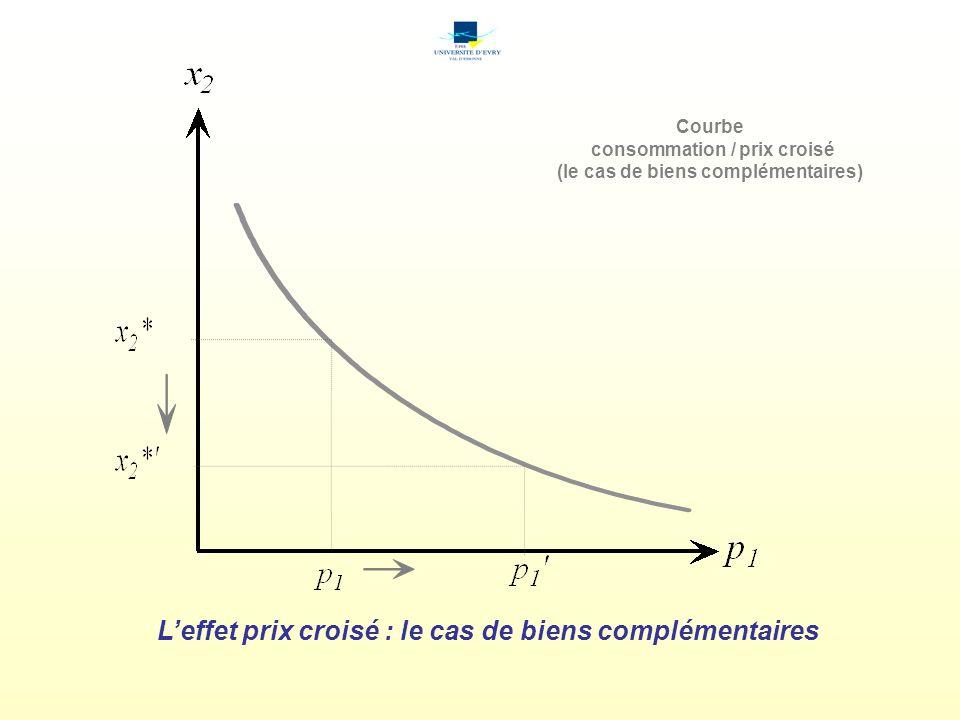 Leffet prix croisé : le cas de biens complémentaires Courbe consommation / prix croisé (le cas de biens complémentaires)