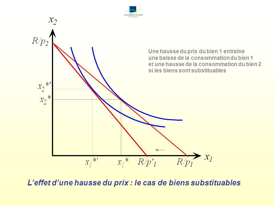 Leffet dune hausse du prix : le cas de biens substituables Une hausse du prix du bien 1 entraîne une baisse de la consommation du bien 1 et une hausse de la consommation du bien 2 si les biens sont substituables