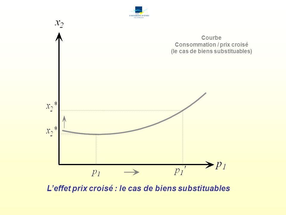 Leffet prix croisé : le cas de biens substituables Courbe Consommation / prix croisé (le cas de biens substituables)