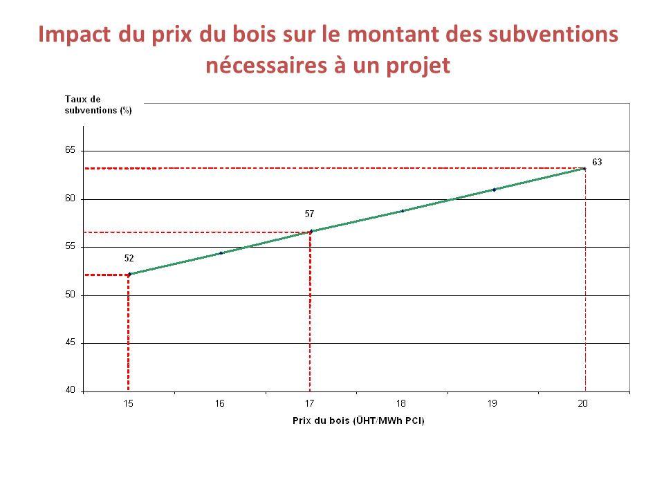 Impact du prix du bois sur le montant des subventions nécessaires à un projet