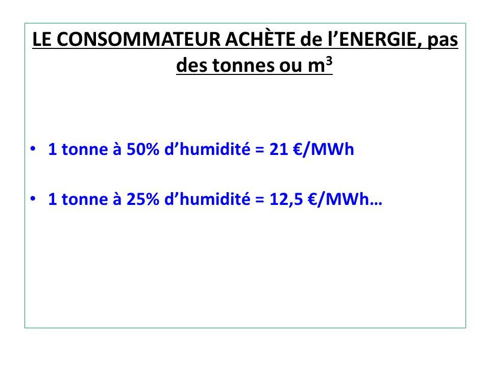 LE CONSOMMATEUR ACHÈTE de lENERGIE, pas des tonnes ou m 3 1 tonne à 50% dhumidité = 21 /MWh 1 tonne à 25% dhumidité = 12,5 /MWh…