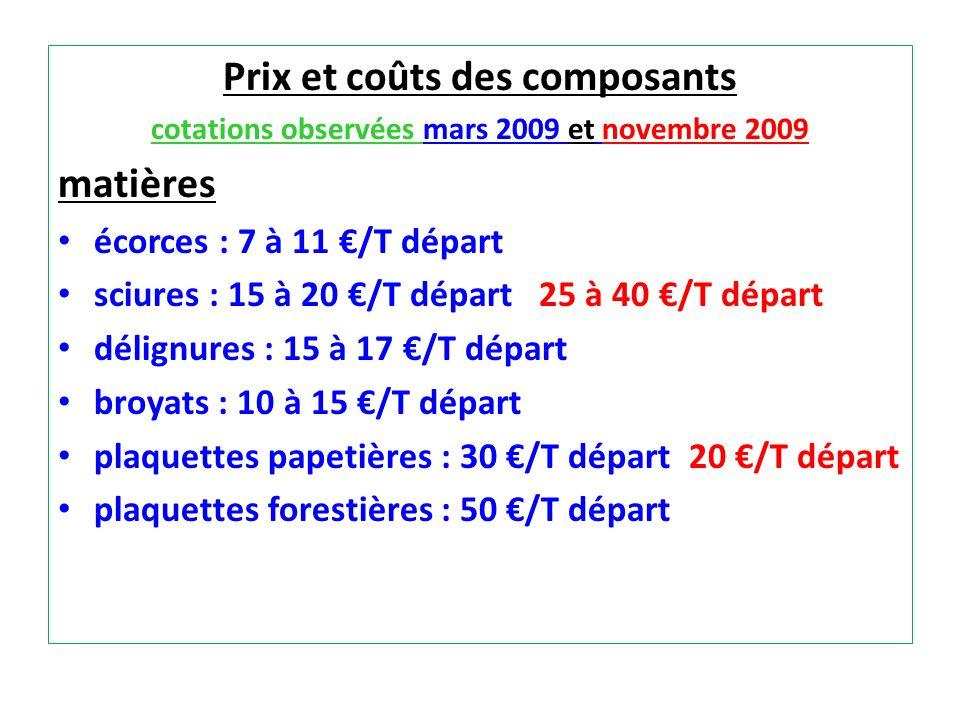 Prix et coûts des composants cotations observées mars 2009 et novembre 2009 matières écorces : 7 à 11 /T départ sciures : 15 à 20 /T départ 25 à 40 /T