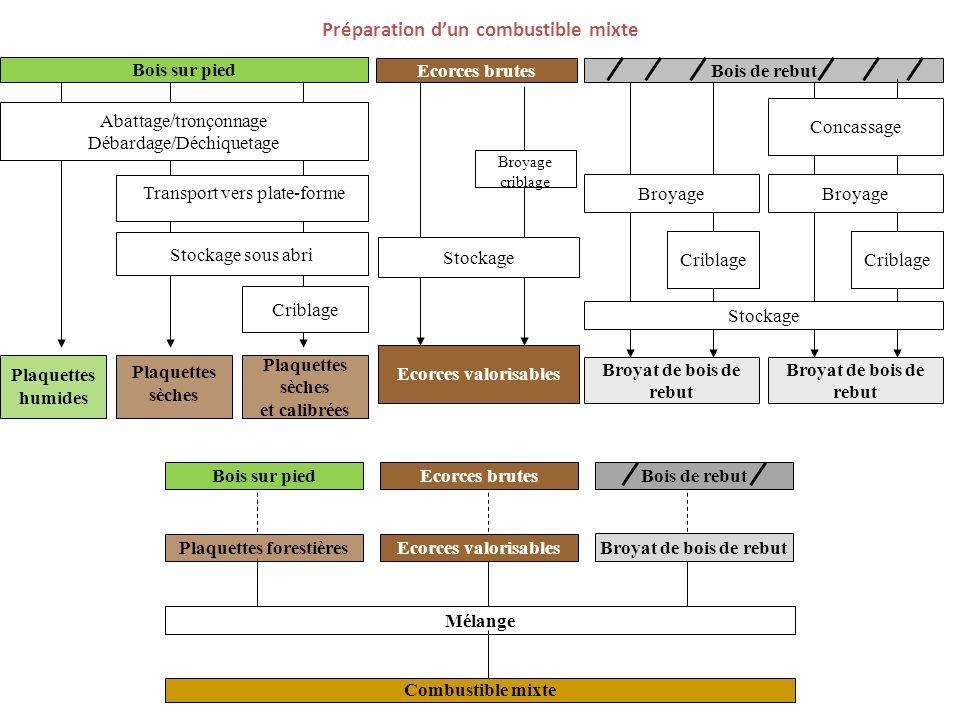 Schéma de principe dune plate-forme dapprovisionnement