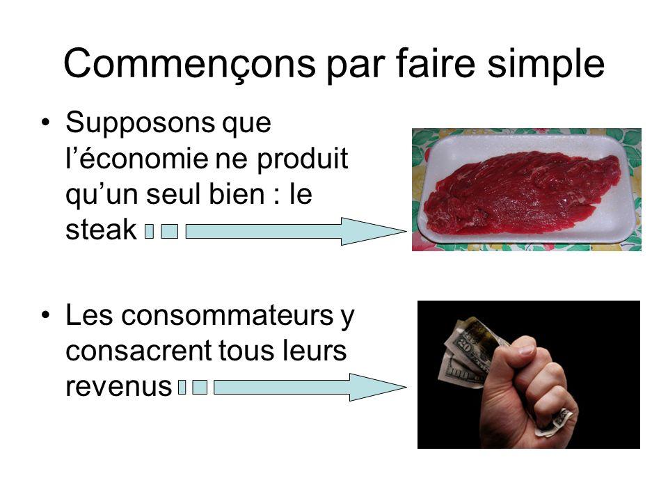 Commençons par faire simple Supposons que léconomie ne produit quun seul bien : le steak Les consommateurs y consacrent tous leurs revenus