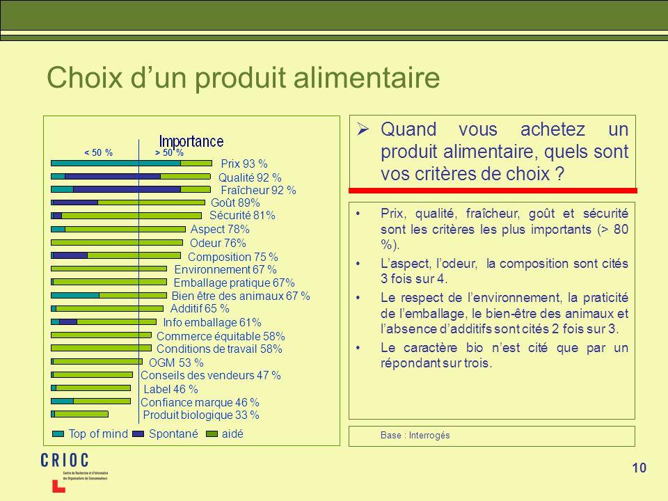 10 Choix dun produit alimentaire Quand vous achetez un produit alimentaire, quels sont vos critères de choix ? Prix, qualité, fraîcheur, goût et sécur