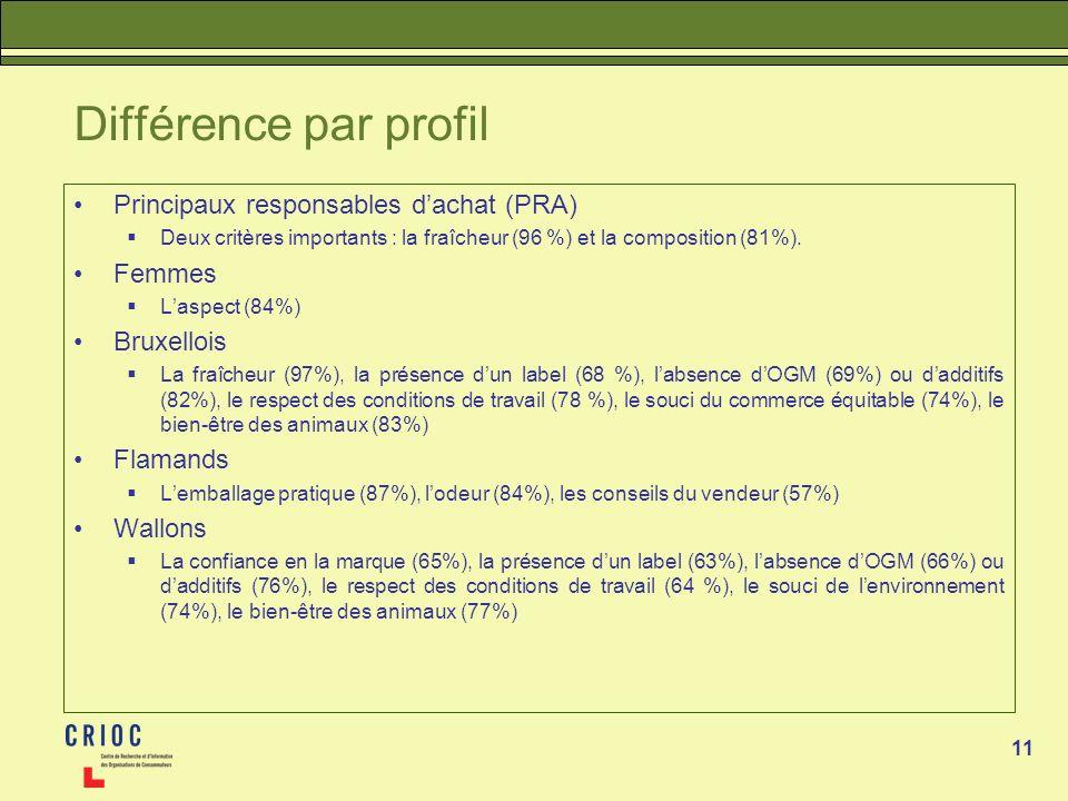 11 Différence par profil Principaux responsables dachat (PRA) Deux critères importants : la fraîcheur (96 %) et la composition (81%). Femmes Laspect (