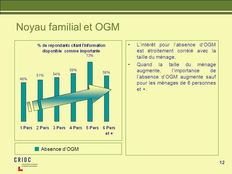 12 Noyau familial et OGM Lintérêt pour labsence dOGM est étroitement corrélé avec la taille du ménage. Quand la taille du ménage augmente, limportance