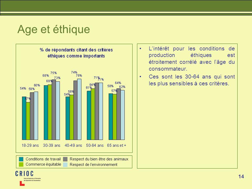 14 Age et éthique Lintérêt pour les conditions de production éthiques est étroitement corrélé avec lâge du consommateur. Ces sont les 30-64 ans qui so