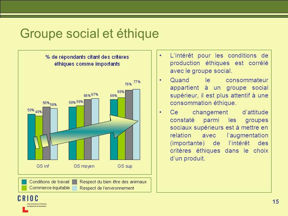 15 Groupe social et éthique Lintérêt pour les conditions de production éthiques est corrélé avec le groupe social. Quand le consommateur appartient à