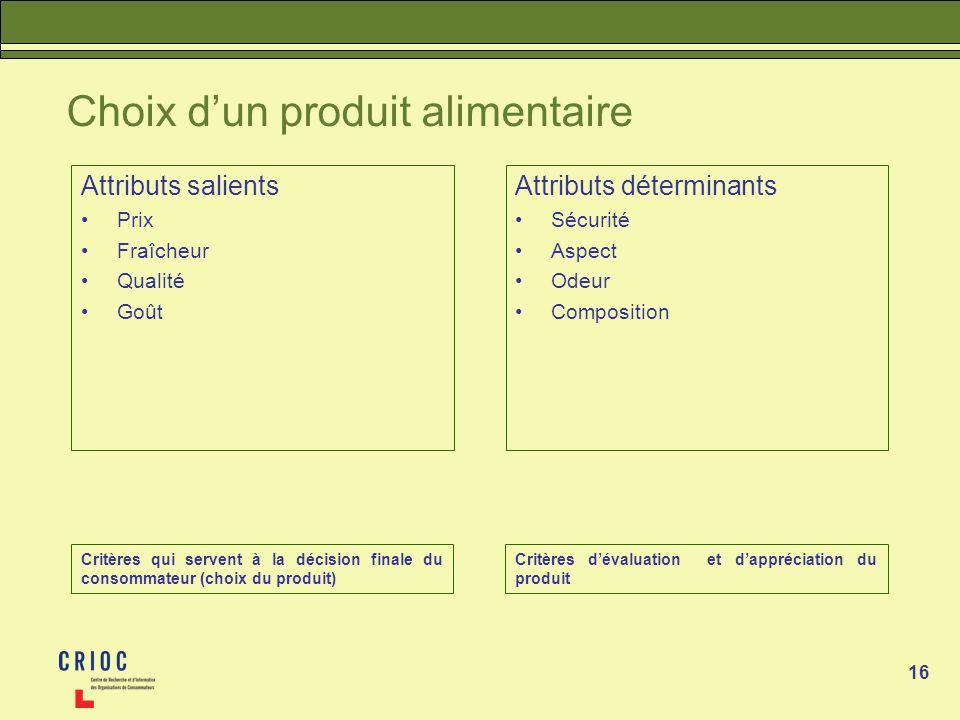 16 Choix dun produit alimentaire Attributs salients Prix Fraîcheur Qualité Goût Attributs déterminants Sécurité Aspect Odeur Composition Critères qui